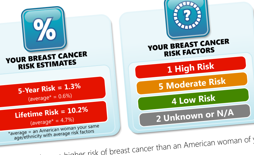 Breast Cancer Risk Profiler