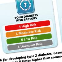 Diabetes Risk Assessment