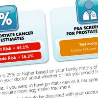 Prostate Cancer Risk Assessment (V2 Only)