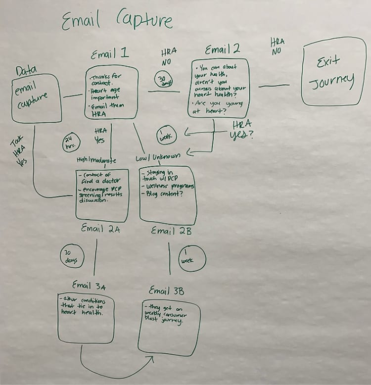 Sample journey mapping session
